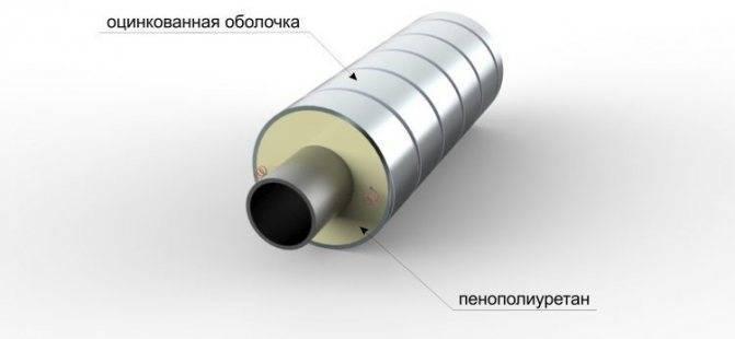 Скорлупа ппу для изоляции труб — теплоизоляция труб