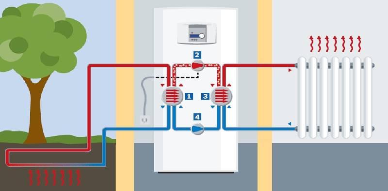 Геотермальное отопление дома своими руками: о чём нужно знать, приступая к работе