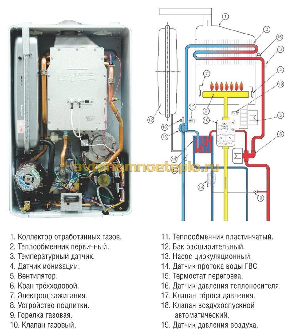 Почему газовый котел часто включается и выключается: причины неисправностей и способы их устранения