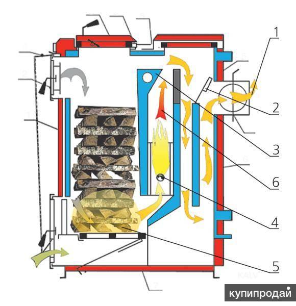 Котел длительного горения своими руками: чертежи твердотопливного котла, устройство на твердом топливе, как устроен котел на дровах, схема, размеры самодельного котла с водяным контуром