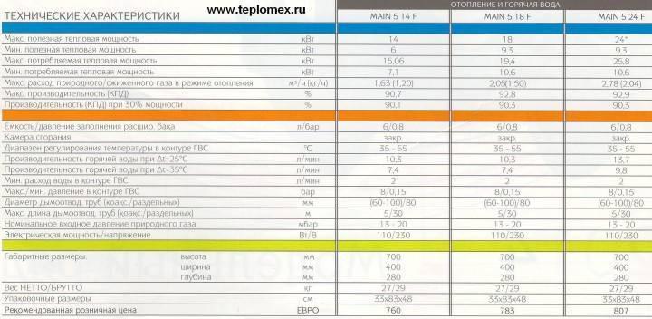 Технические характеристики и особенности baxi eco four 24 f