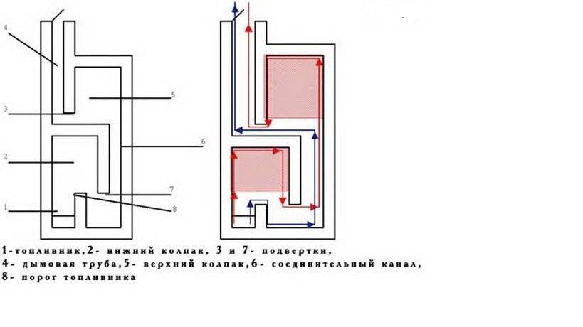 Подовая или колосниковая печь что лучше? - деревянное строительство - плюсы, минусы, подводные камни