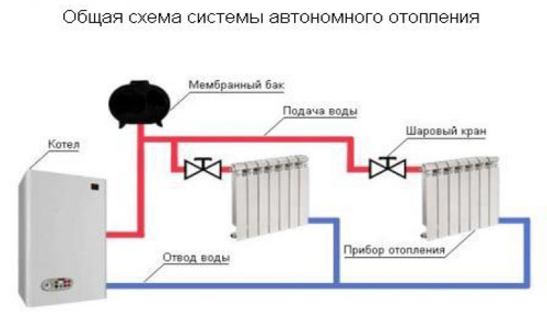 Как сделать электроотопление экономичным