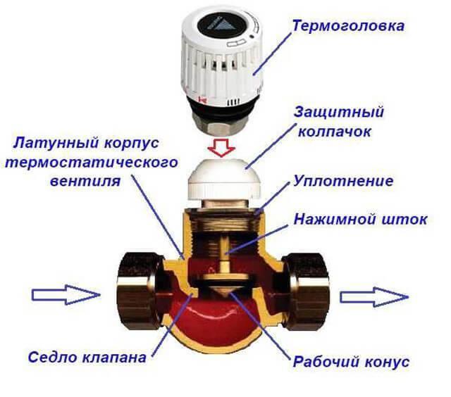 Угловой вентиль: инструкции по выбору и установке устройства
