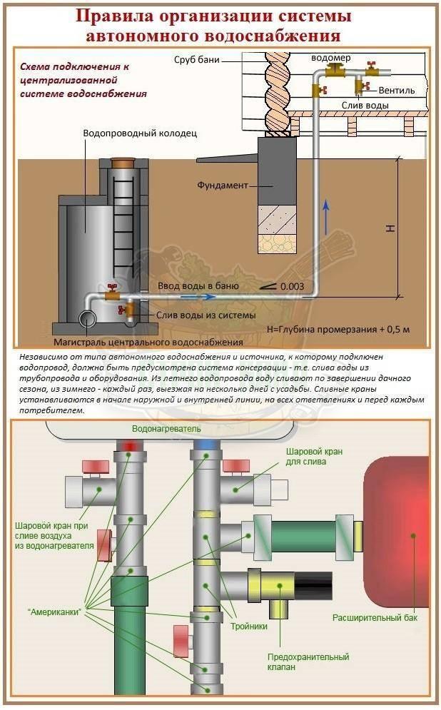 Водоснабжение бани зимой без постоянного отопления: как провести воду, чтобы водопровод в баню зимой не замерз
