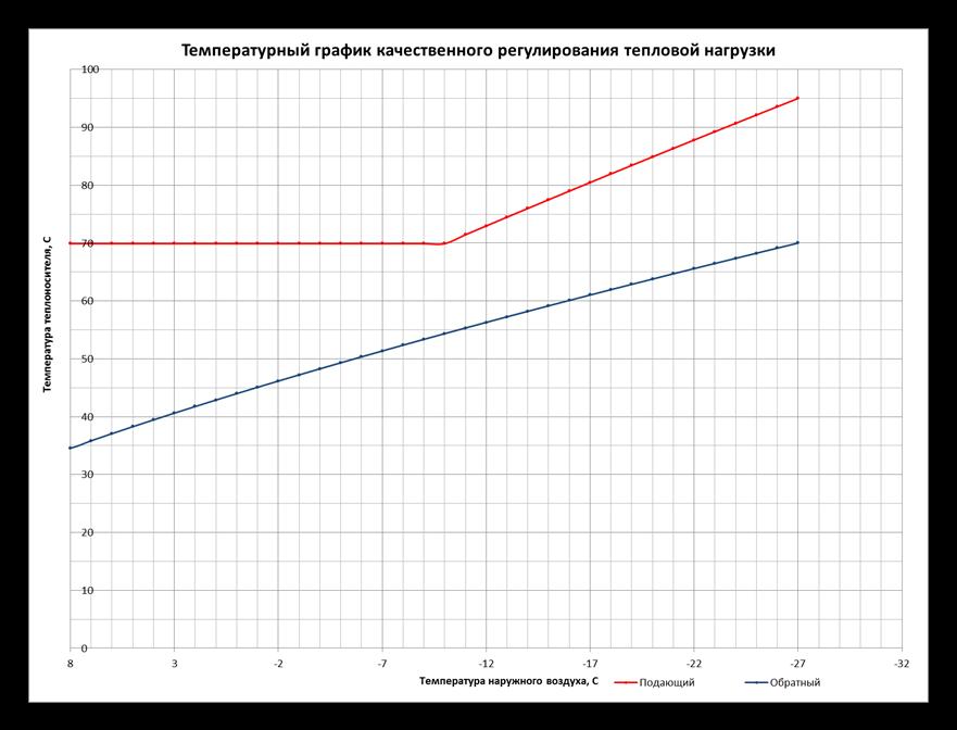 Температурный график тепловой сети - расчет и составление графика