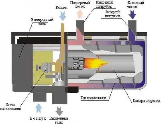 Плюсы и минусы предпускового подогревателя двигателя