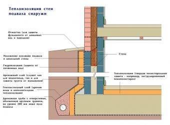Правила утепления подвала и погреба изнутри - выбор материалов