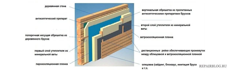 Обшивка дома сайдингом с утеплителем - выбор материала и монтаж