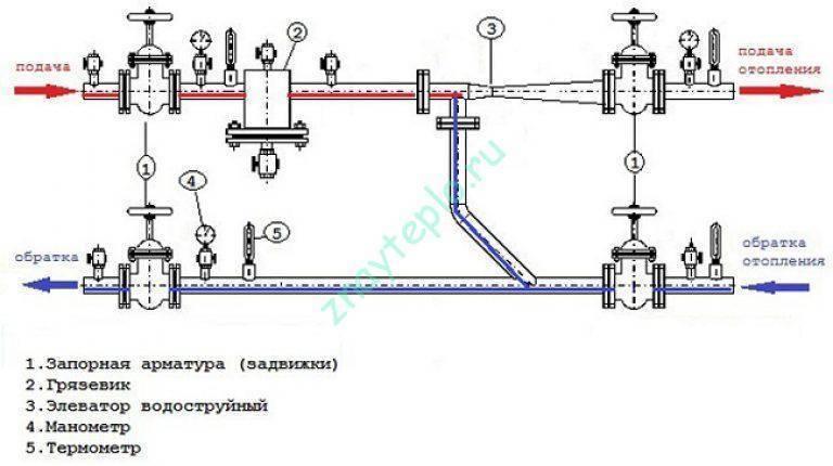 Система отопления с естественной циркуляцией – схемы без насоса