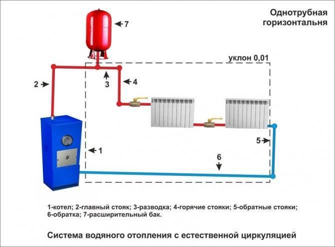 Система отопления без насоса: схема без циркуляционного насоса, диаметр труб для отопления с естественной циркуляцией, как сделать