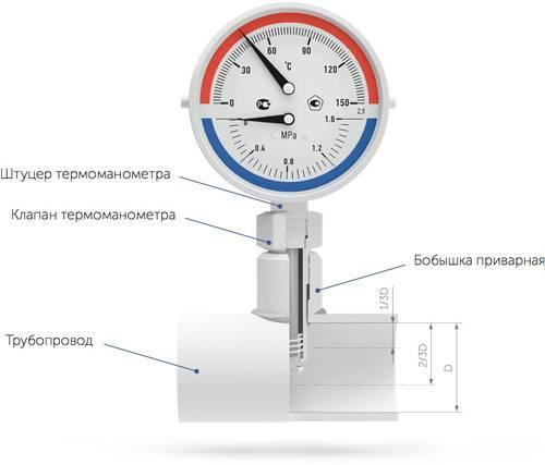 Датчик температуры для котла отопления в частном доме: выбор температурного комнатного регулятора бакси в отопительной системе