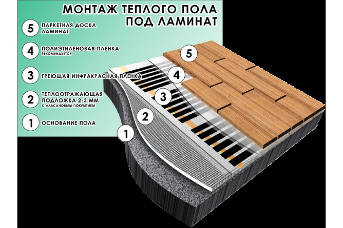 Инфракрасный карбоновый теплый пол: устройство, виды, правила монтажа