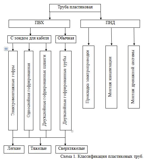 Трубы для магистральных трубопроводов