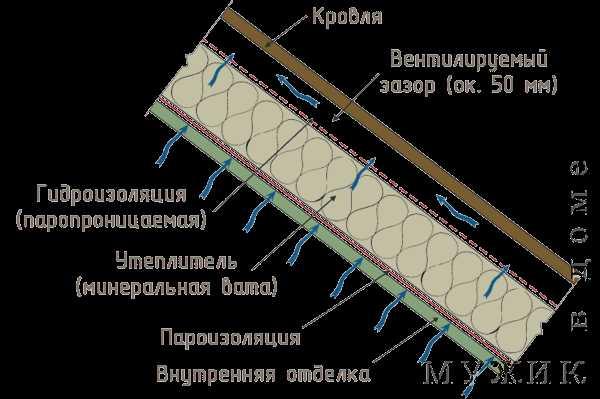 Основные отличия пароизоляции и гидроизоляции