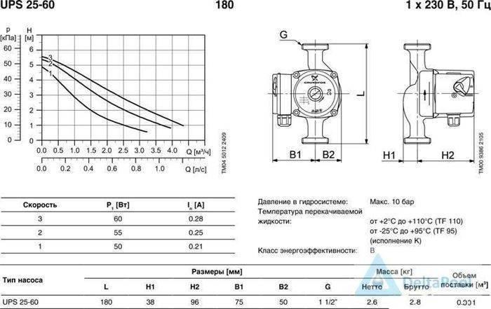 Маркировка циркуляционных насосов для систем отопления | отопление дома и квартиры