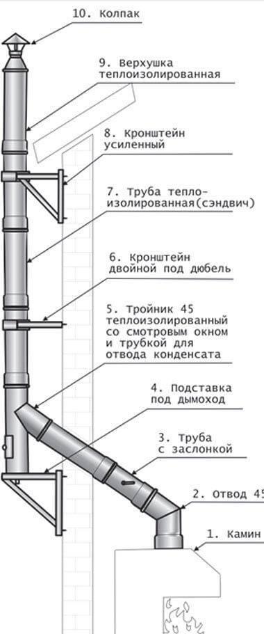 Установка и монтаж дымохода для газового котла - правила