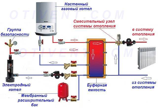 Схема подключения котла отопления к отопительной системе в частном доме, как подключить котел