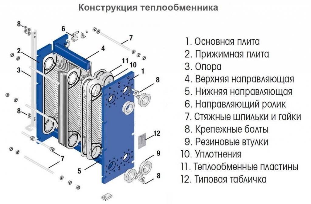 Теплообменные аппараты: назначение, классификация и принцип работы.