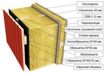 Минеральная вата: обзор rockwool, isover, ursa, технониколь и др