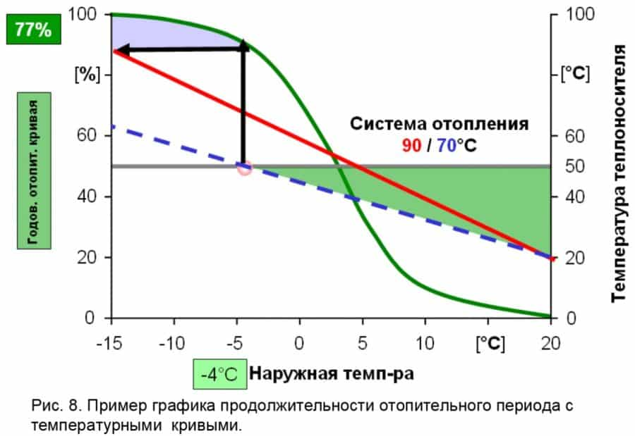 Подача теплоносителя в систему отопления и температурный график — от чего он зависит