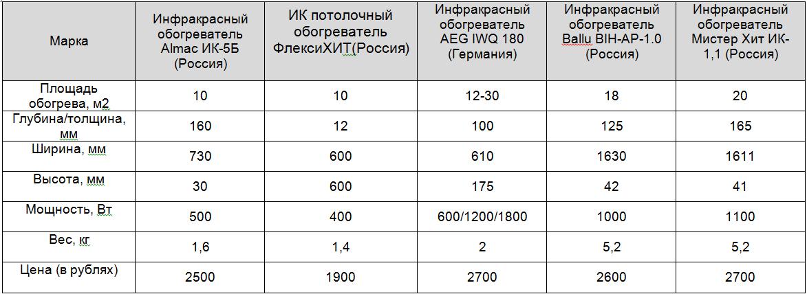 Инфракрасные обогреватели: технические характеристики