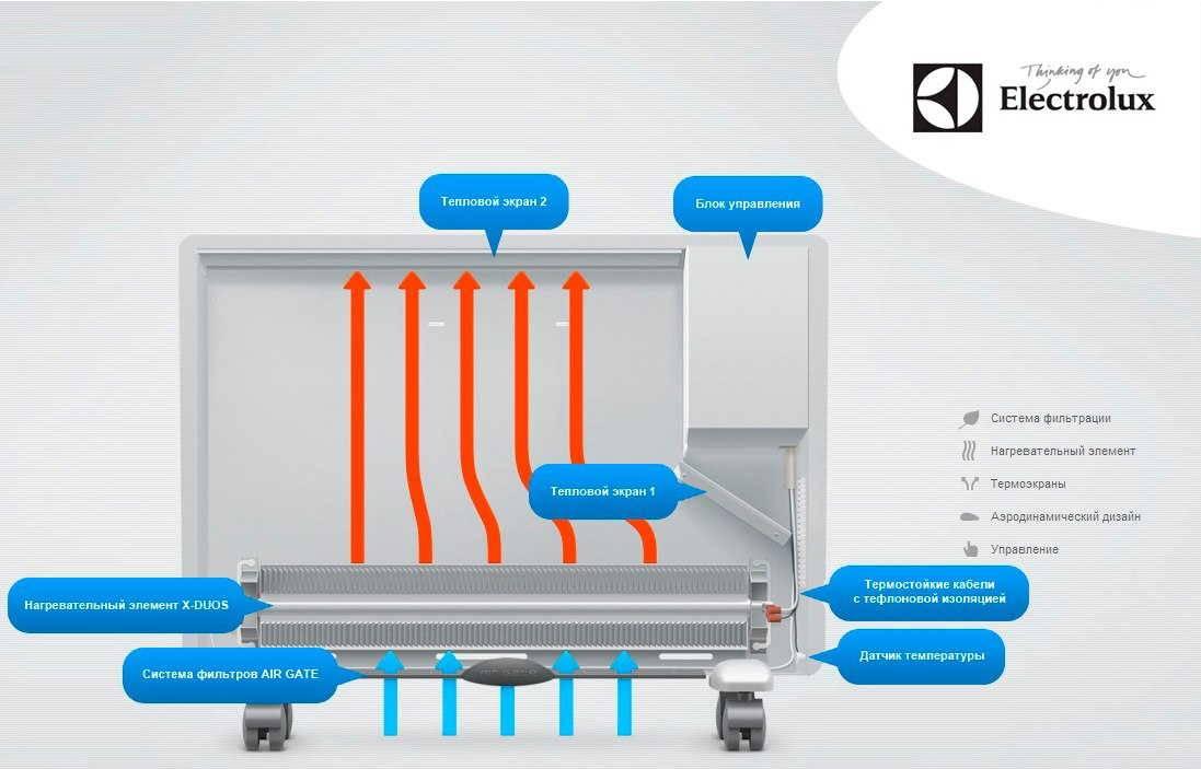 Как выбрать конвекторный обогреватель электрического типа - критерии выбора + видео