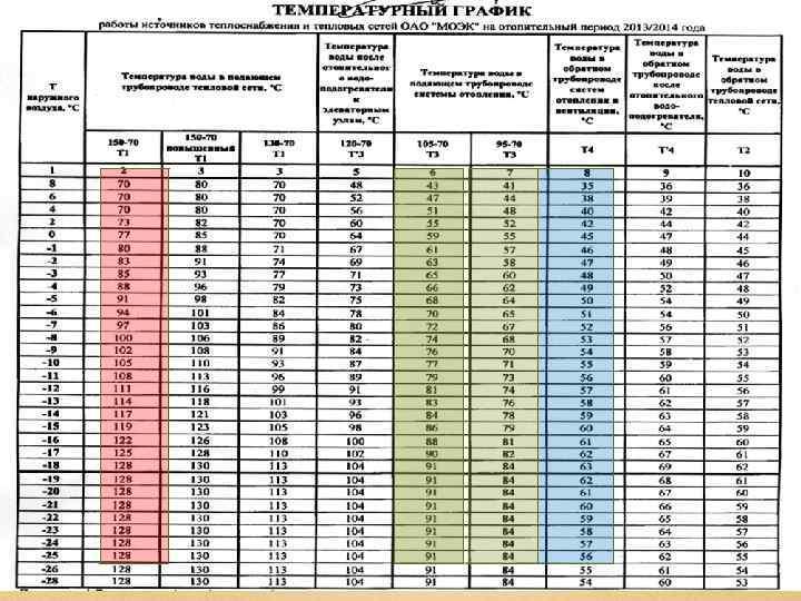 Температурный график тепловых сетей для отопления домов