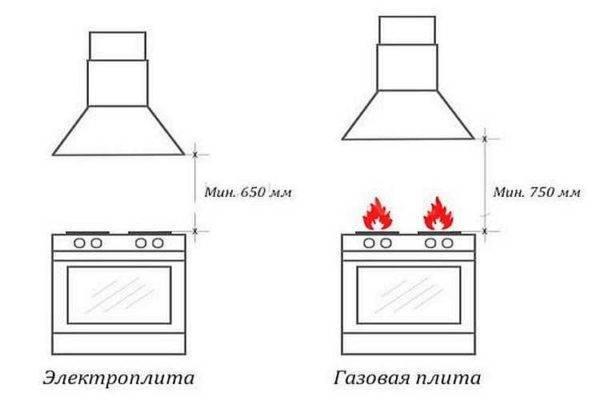 Вытяжка без отвода в вентиляцию: принцип работы, схемы, монтаж