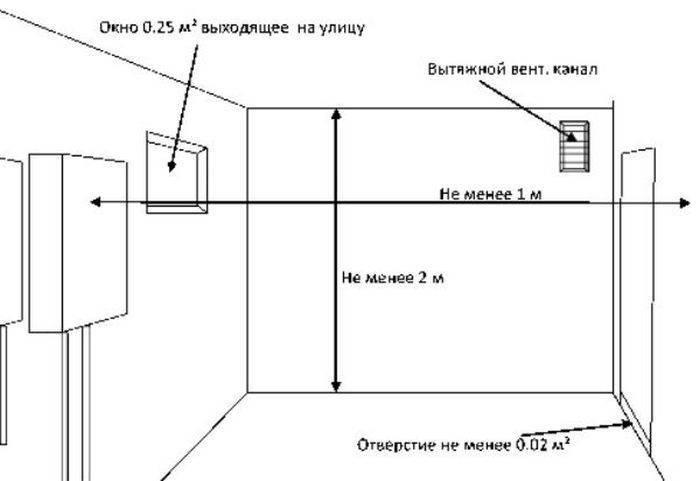 Как сделать вентиляцию в котельной частного дома: нормы, требования, правила и способы
