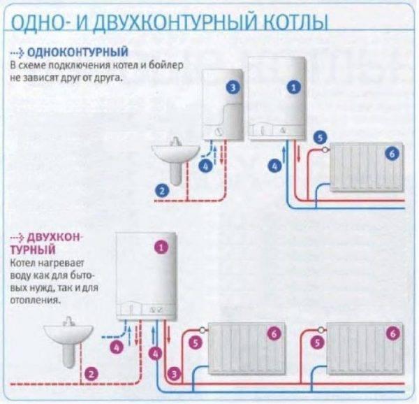 Схема подключения газового котла к газопроводу, схема подключения отопления к газовому котлу, фото и видео примеры