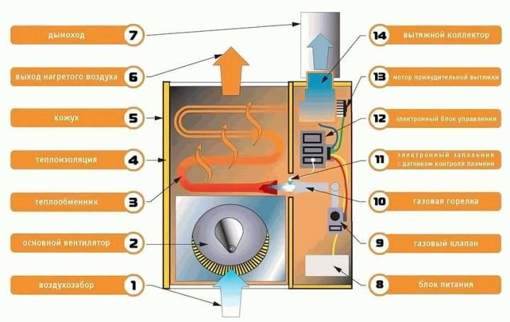 Современные электрические отопительные приборы. электробатареи: способ экономичного отопления или очередной миф