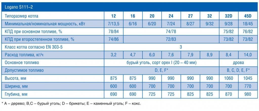 Котел на дизельном топливе: преимущества, недостатки, особенности монтажа | гид по отоплению