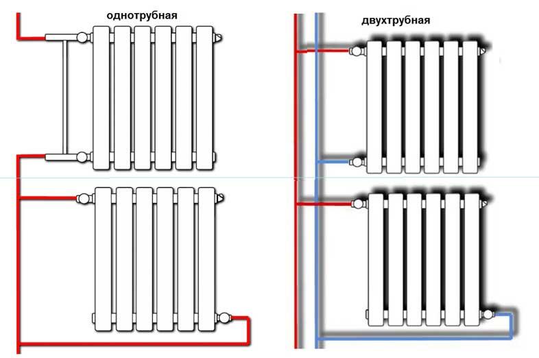 Обратка в системе отопления: что это такое, почему холодная при горячей подаче?