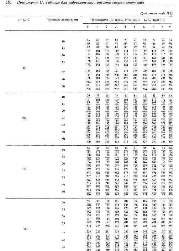 Отопительные регистры: виды, расчет и изготовление своими руками