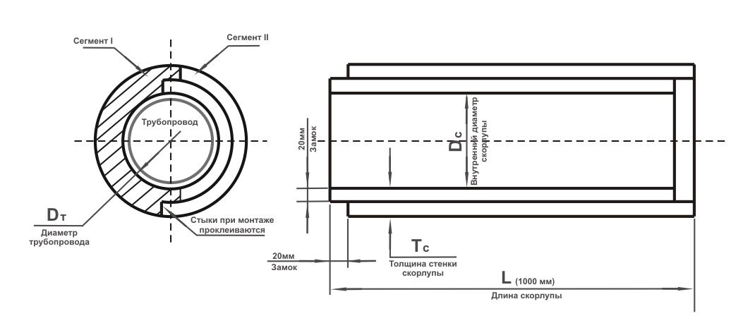 Инструкция по монтажу теплоизоляционных скорлуп на трубу   авторская платформа pandia.ru