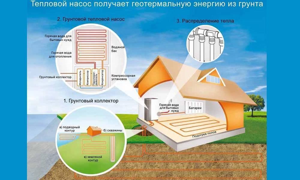 Минусы геотермального отопления