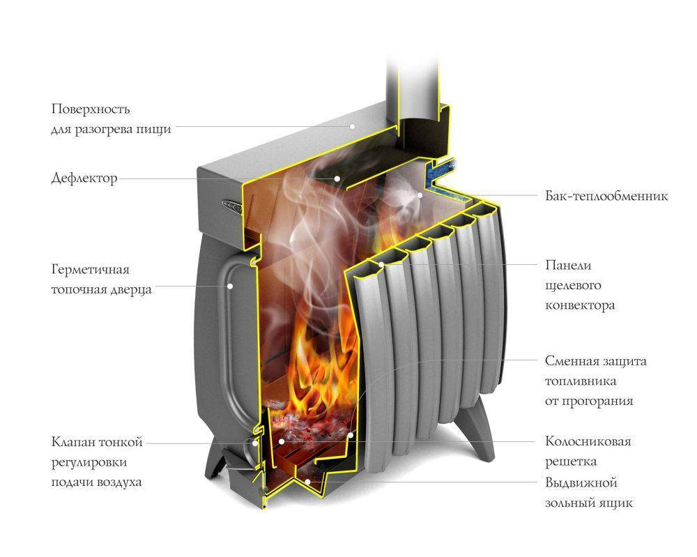 Печь огонь батарея – виды, характеристики печей Термофор, преимущества и недостатки