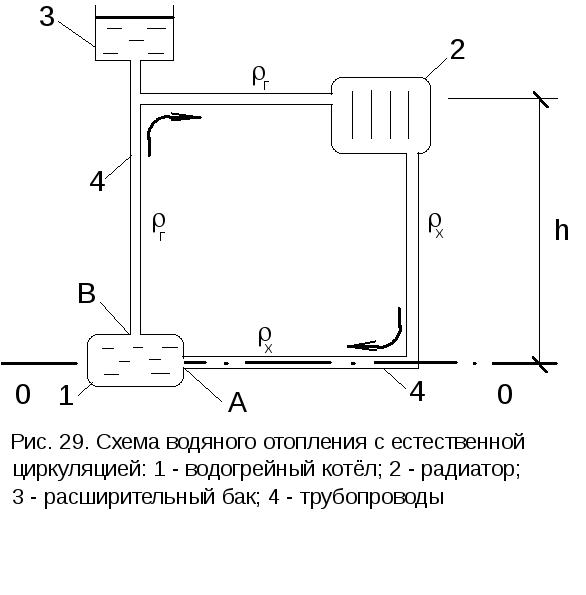 Отопление водяное с комбинированной циркуляцией - система отопления