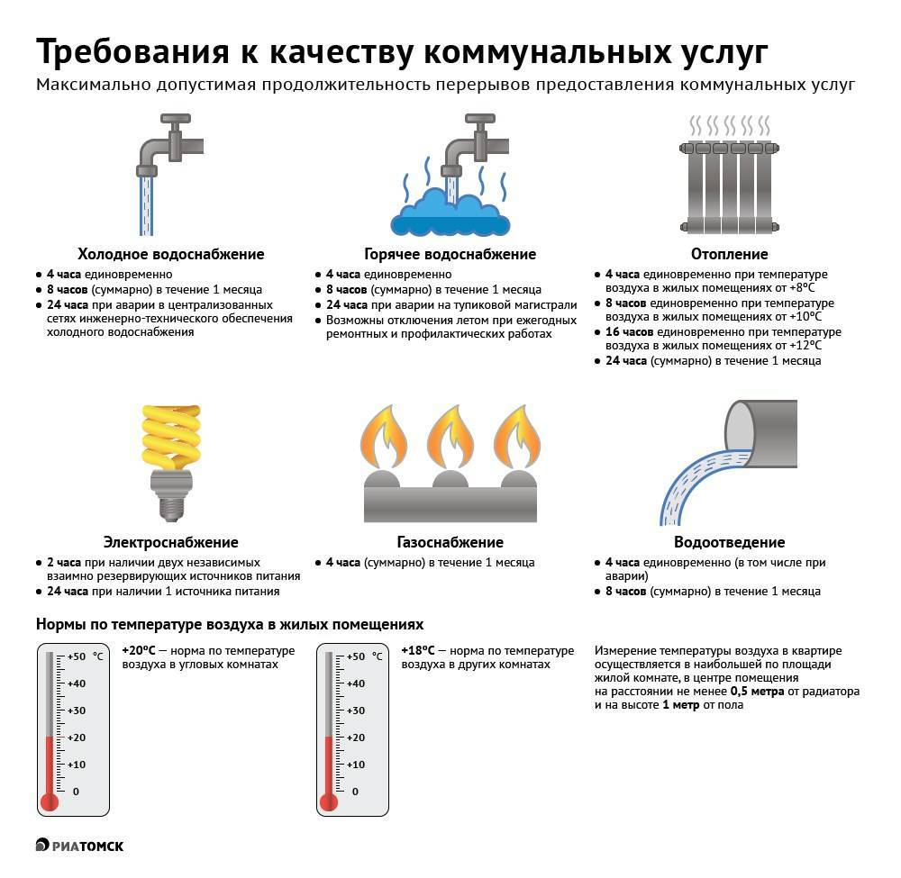 Какой температуры должна быть горячая вода в квартирах