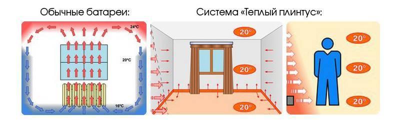 Особенности применения плинтусного отопления: плюсы и минусы по отзывам владельцев, видео по установке теплого плинтуса mr. tektum