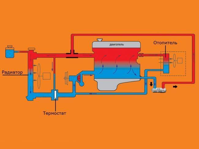 Плюсы и минусы предпускового подогревателя двигателя | плюсы и минусы
