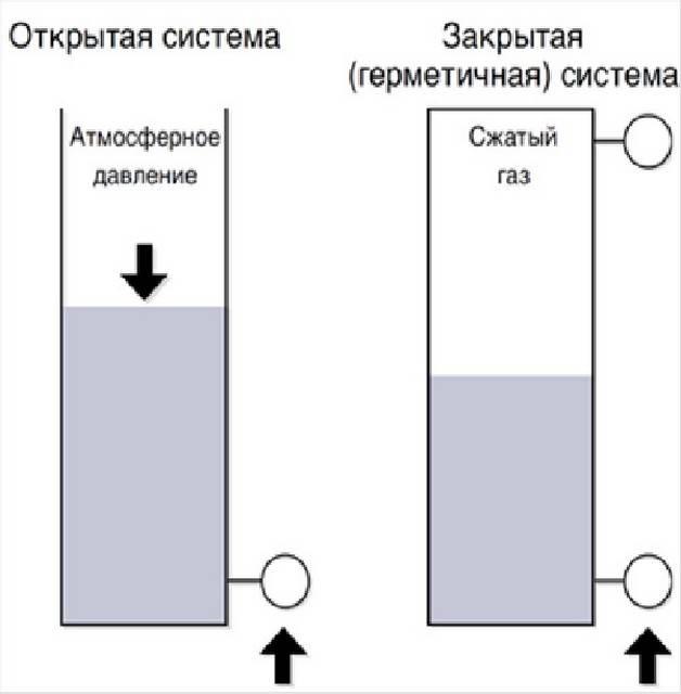 Давление у человека: о чем говорят верхние и нижние цифры показаний тонометра, какое давление считается нормальным - полонсил.ру - социальная сеть здоровья - медиаплатформа миртесен