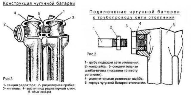 Как снять радиатор: технология демонтажа чугунных, алюминиевых и биметаллических батарей