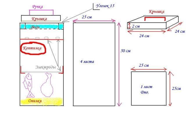 Коптильня горячего копчения своими руками: чертежи с размерами, видео изготовления