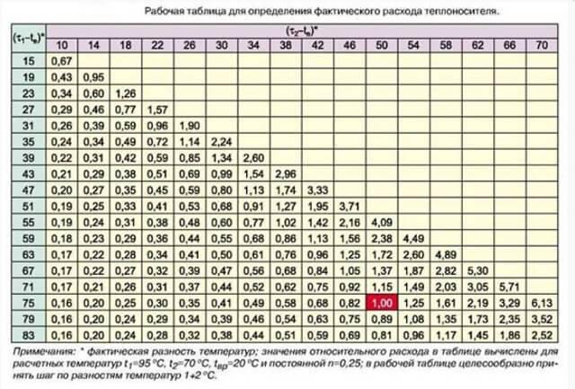 Тепловой расчёт системы отопления: правила расчета тепловой нагрузки