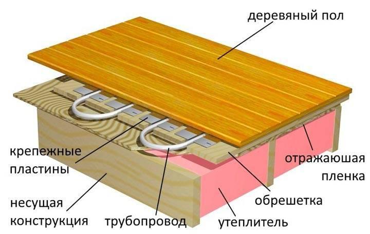 Устройство теплого пола в каркасном доме (электрического, водяного)