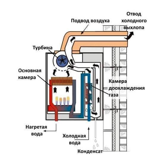 Принцип работы конденсационных газовых котлов, их плюсы и минусы, отличие от обычного котла