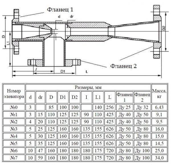 Элеваторные узлы системы отопления: назначение, строение и особенности эксплуатации