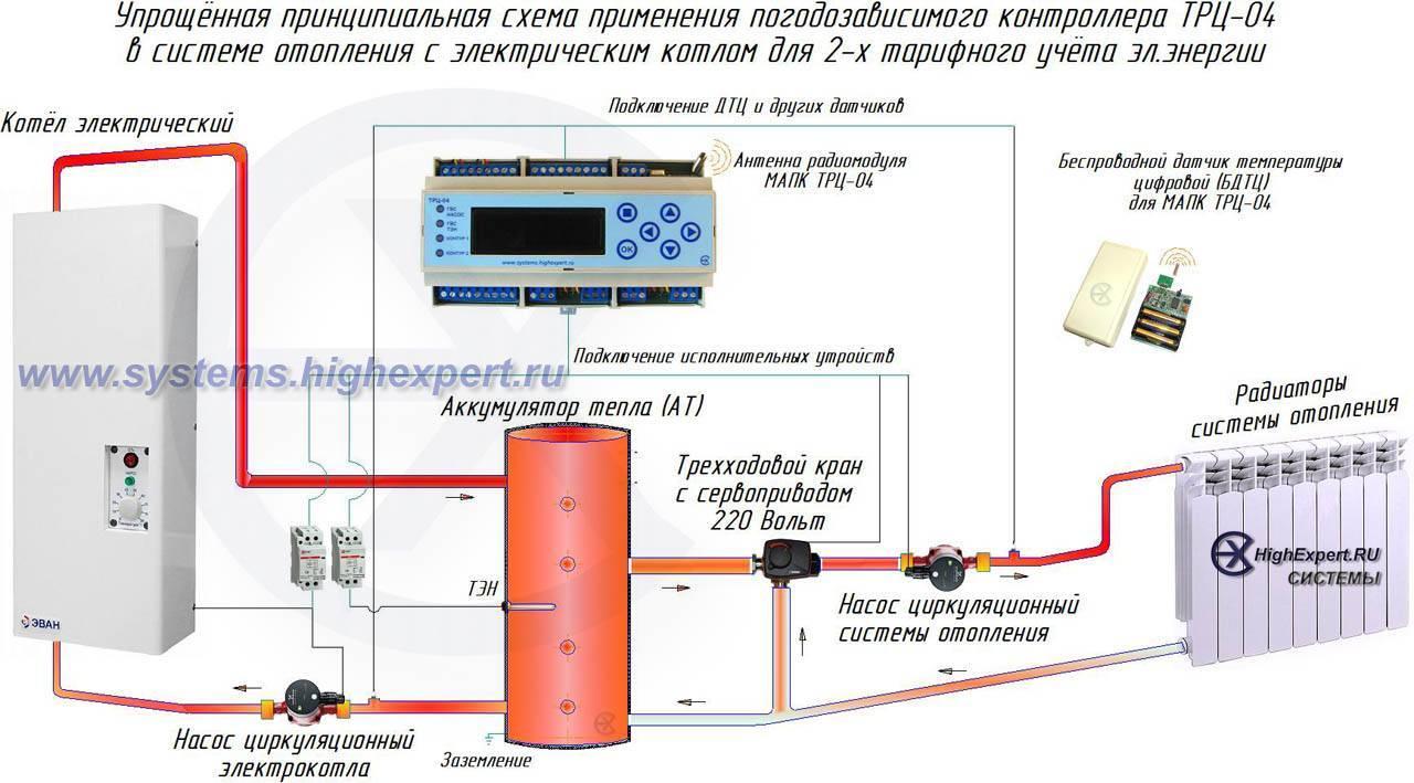 Погодозависимая автоматика для систем отопления: устройство и принцип